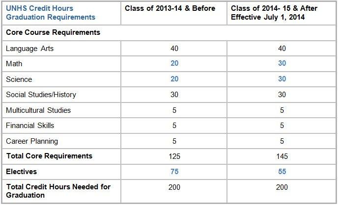 Что такое «кредитные часы» и «курсы» в американских университетах? Стационар или гибкий график?