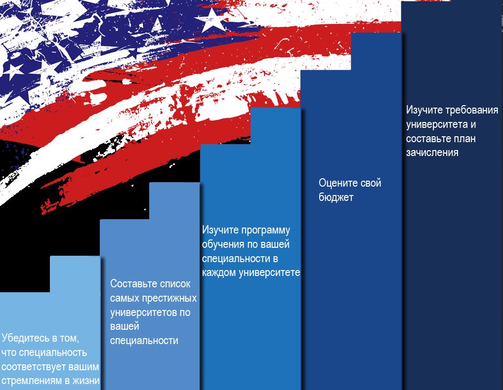 Как поступить в университет в Америке: 5 важных шагов